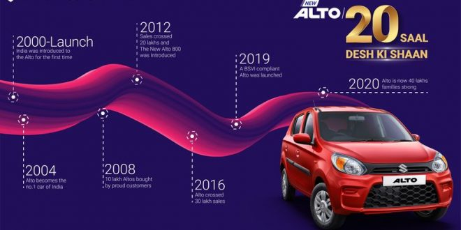 Maruti Alto completes 20 years, sells 40 lakh cars