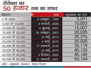 Sensex crosses 50,000